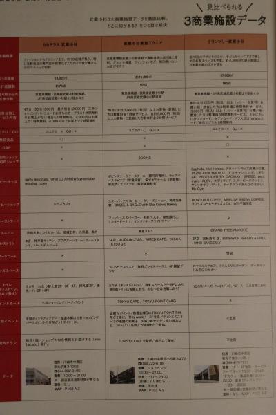 武蔵小杉の3商業施設の比較データ