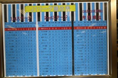 J1リーグ順位表