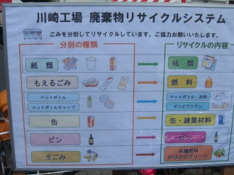 川崎工場 廃棄物リサイクルシステム