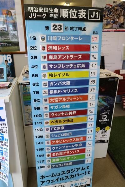 J1リーグの順位表