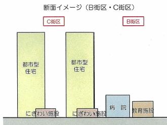 B街区・C街区の断面イメージ