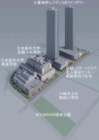 日本医科大学武蔵小杉キャンパス再開発計画のイメージパース