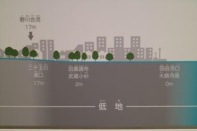 武蔵小杉の海抜
