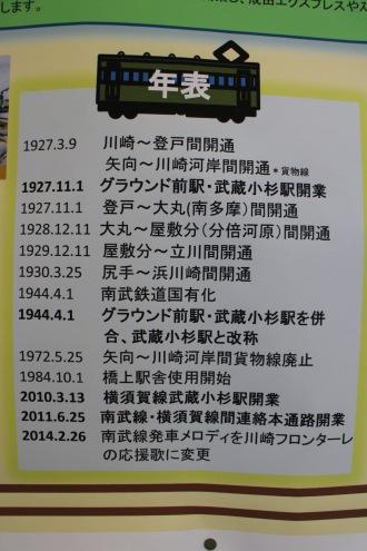 南武線と武蔵小杉駅の年表