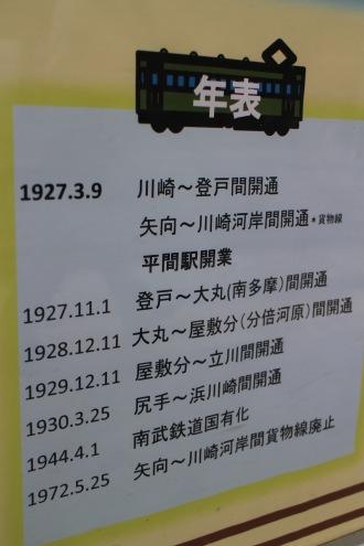 平間駅の年表