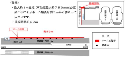 南武線ホームの拡張図