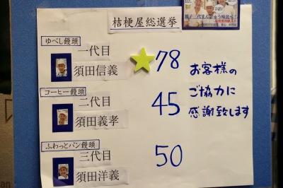 「桔梗屋総選挙」の開票結果