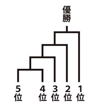(決勝トーナメント)