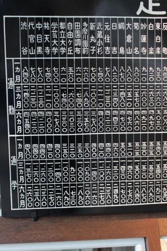 高津駅からの定期運賃表